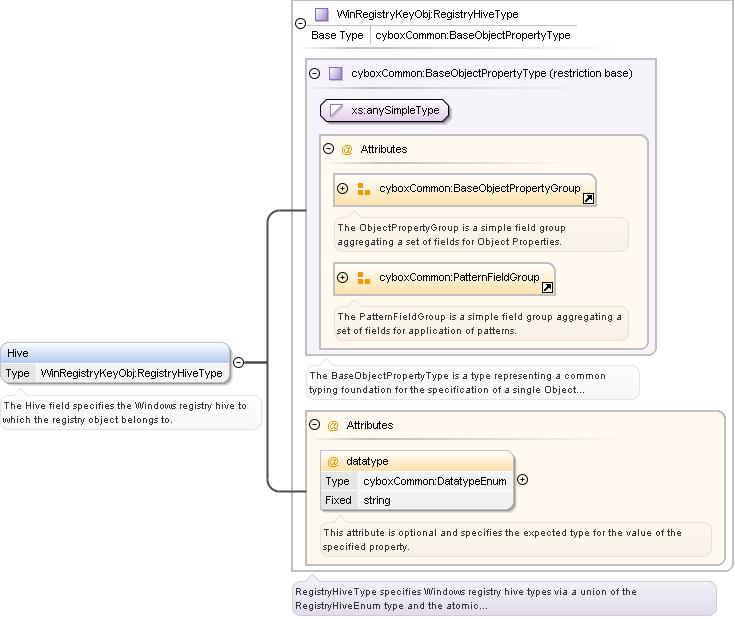 Schema documentation for Win_Registry_Key_Object xsd